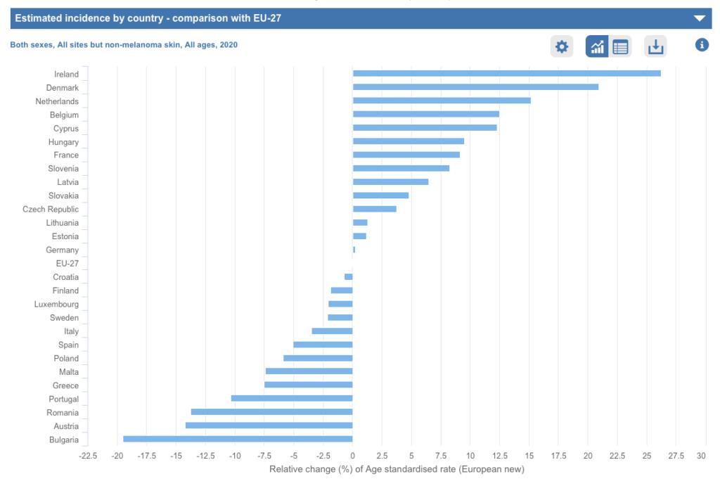 Aantal kankergevallen in Europa vergelijking met Nederland